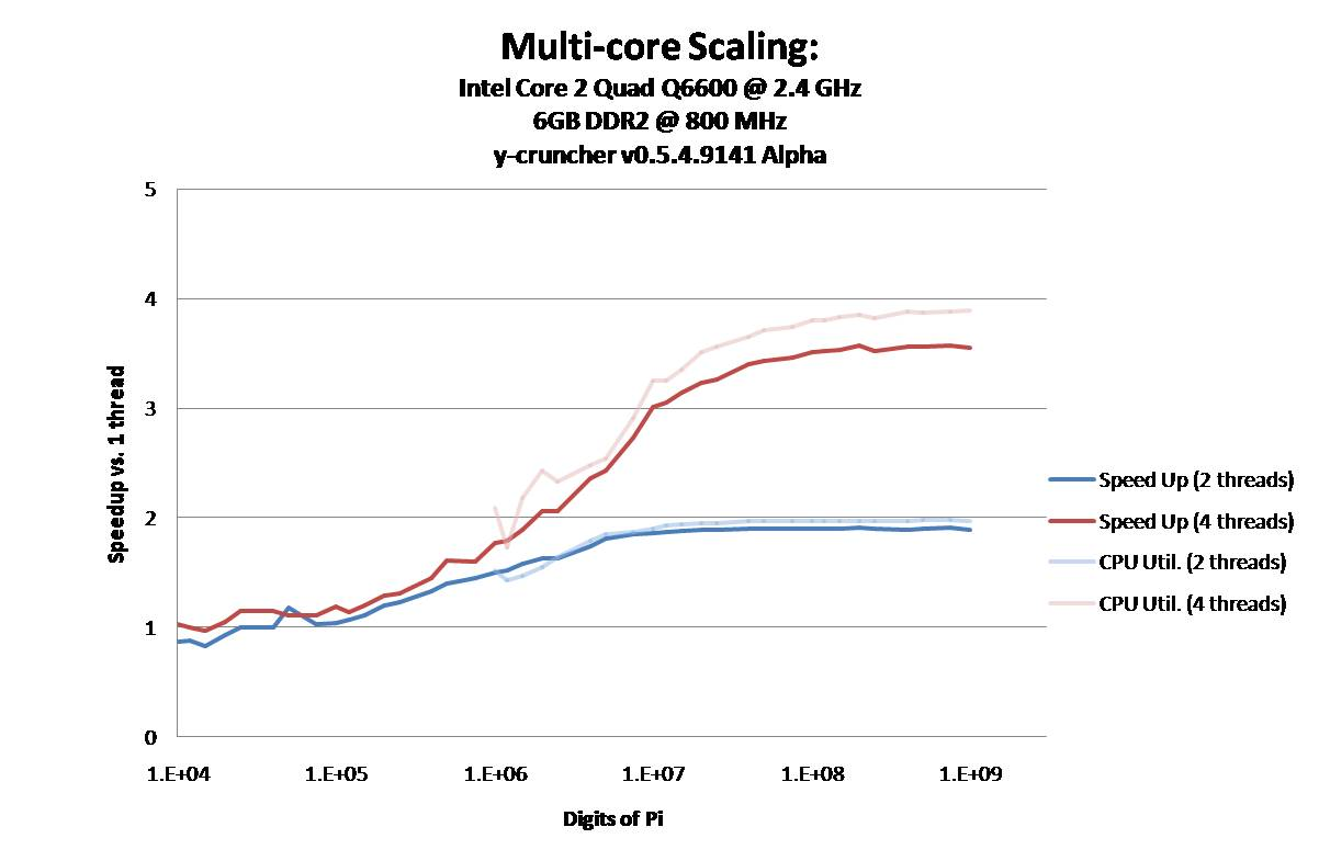 Multi Core Scaling Intel 2 Quad Q6600 Processor